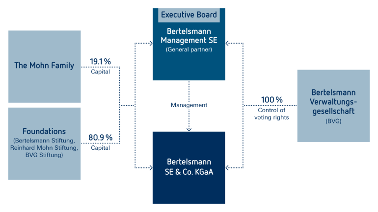 Shareholder Structure Bertelsmann Se Amp Co Kgaa